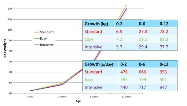 courbe poids plan alimentation poudre de lait