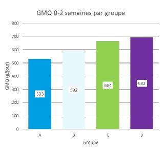 Concentration lait croissance