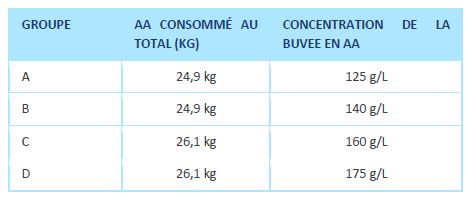 concentration aliment d'allaitement veau