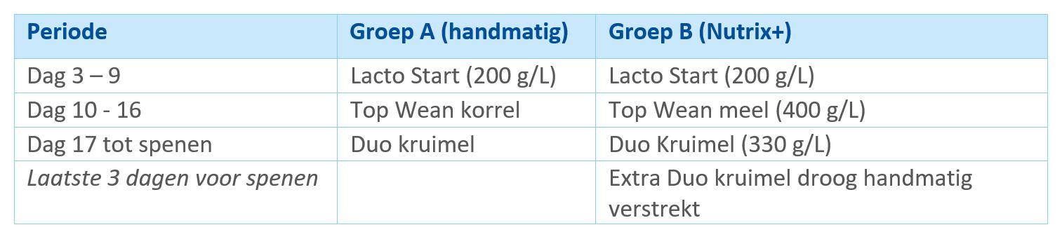 Tabel 1. Voerschema groep A en B